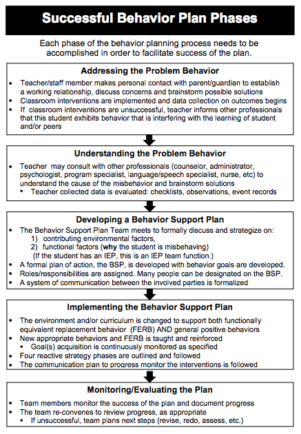 Behavior Plans - Classroom Management