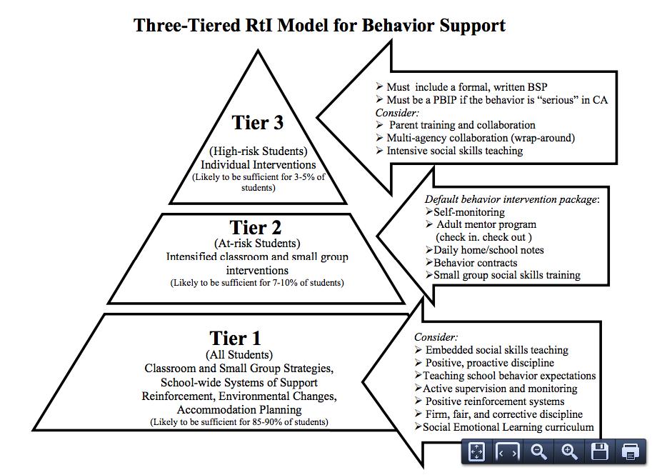 Classroom Design Theory : Behavior plans classroom management